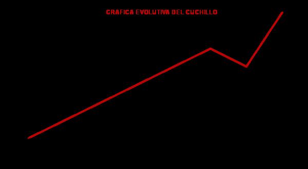 grafica evolucion cuchillo
